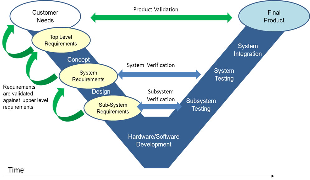 Requirement validation and verification ensures that the product meets